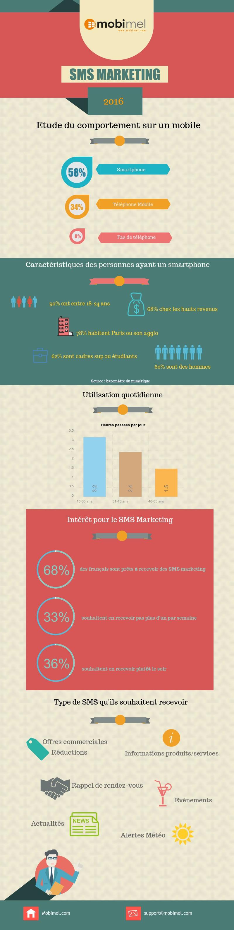 Infographie sur l'utilisation du mobile