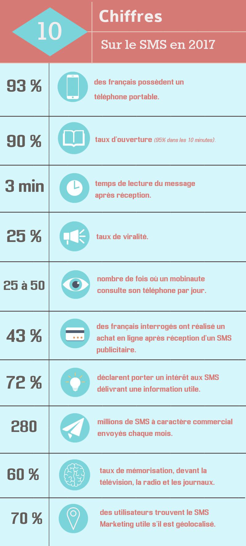 Pourquoi choisir le SMS Marketing ? Voici un résumé en quelques chiffres.